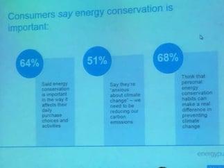 Energy Behavior Research