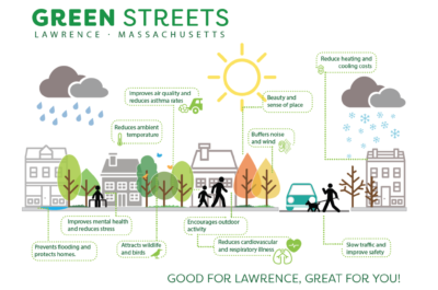 Green Streets Infographic