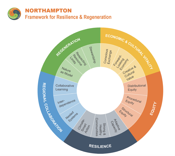 Northampton regeneration