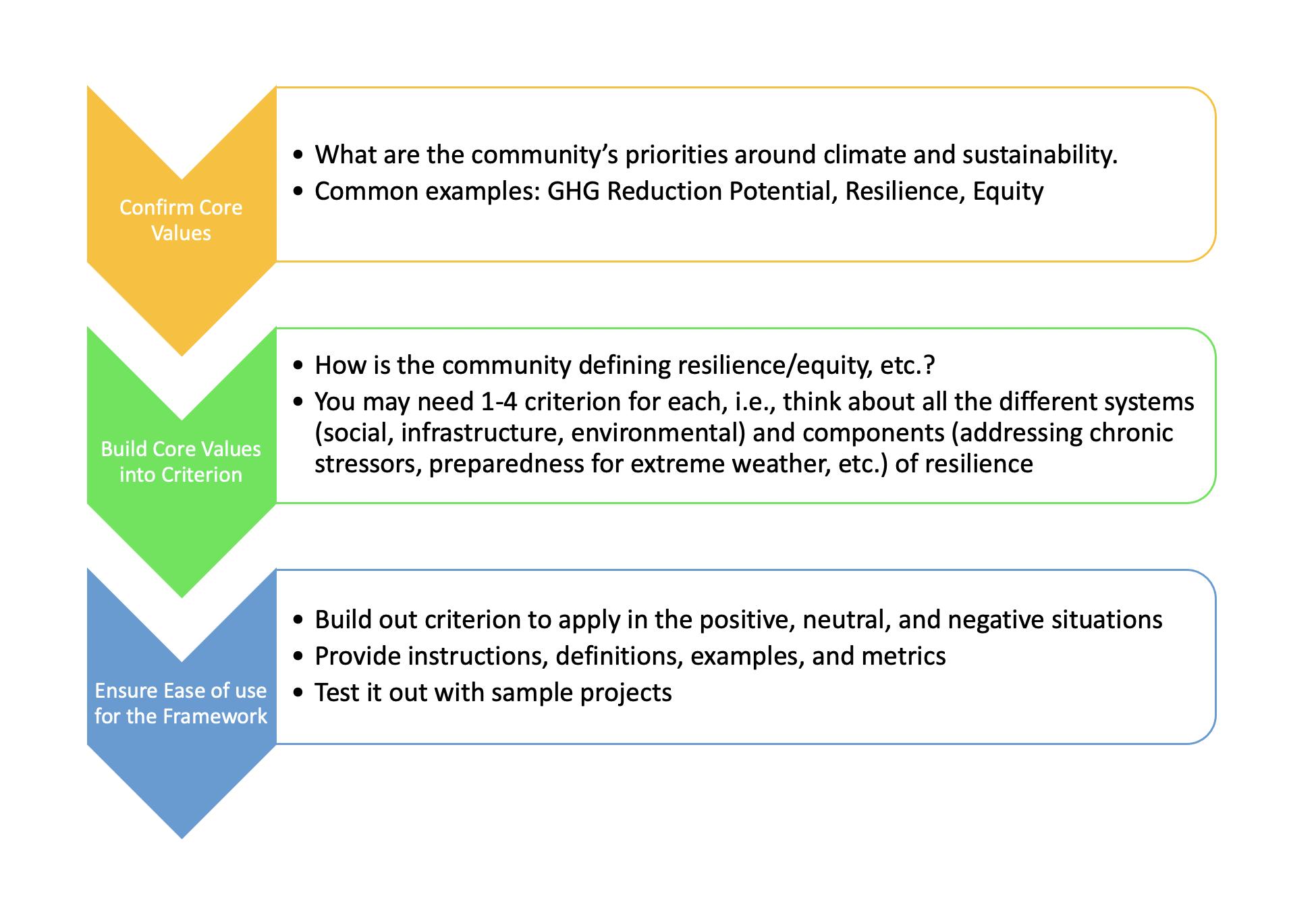 Evaluation Framework Process