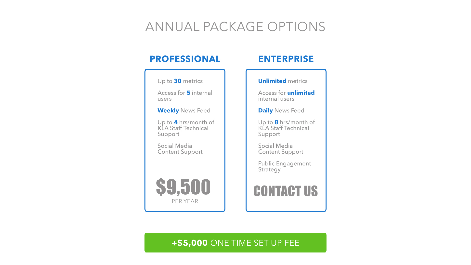 Annual Package Options
